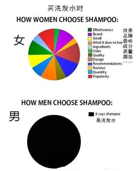 男女的经典区别