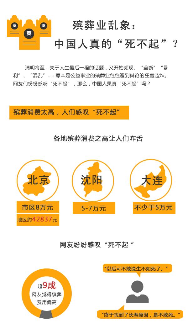 """殡葬业乱象: 中国人真的""""死不起""""?"""